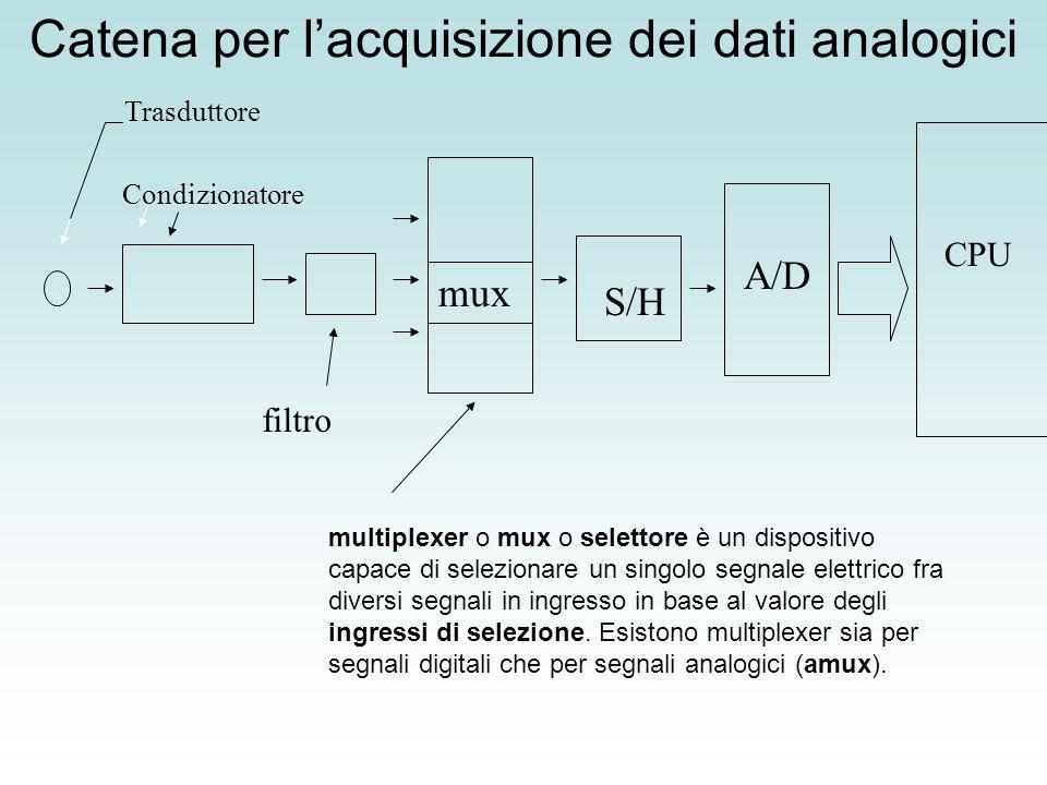 Catena per l'acquisizione dei dati analogici