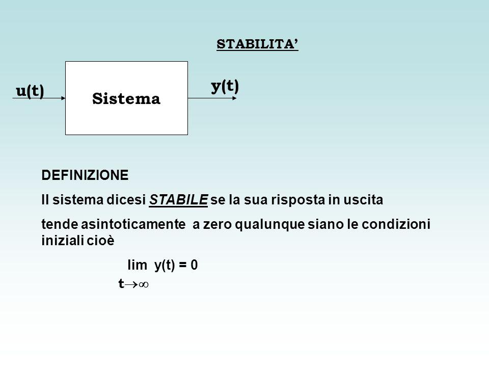 Sistema y(t) u(t) STABILITA' DEFINIZIONE