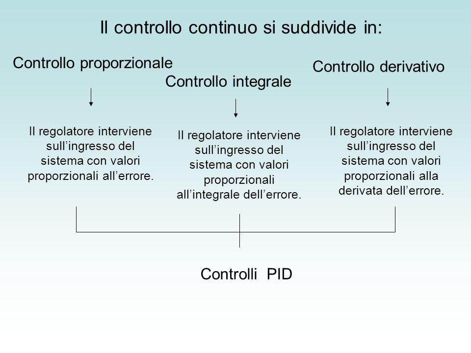Il controllo continuo si suddivide in: