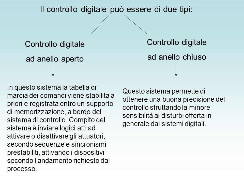 Il controllo digitale può essere di due tipi: