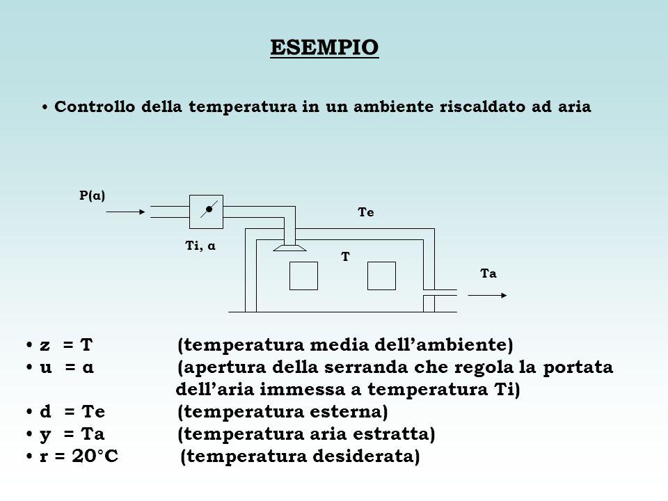 ESEMPIO z = T (temperatura media dell'ambiente)