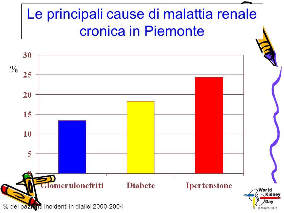 Le principali cause di malattia renale cronica in Piemonte