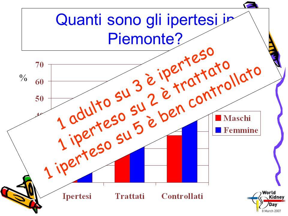 Quanti sono gli ipertesi in Piemonte