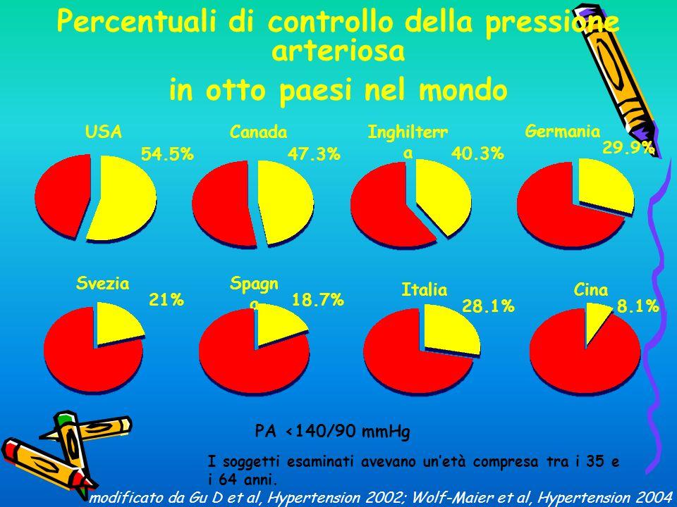 Percentuali di controllo della pressione arteriosa in otto paesi nel mondo