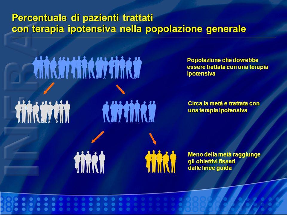 Percentuale di pazienti trattati con terapia ipotensiva nella popolazione generale