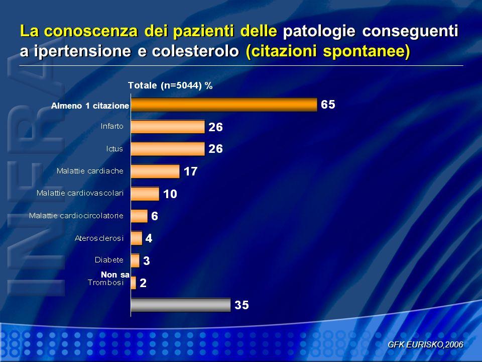 La conoscenza dei pazienti delle patologie conseguenti a ipertensione e colesterolo (citazioni spontanee)