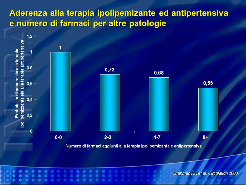Aderenza alla terapia ipolipemizante ed antipertensiva e numero di farmaci per altre patologie