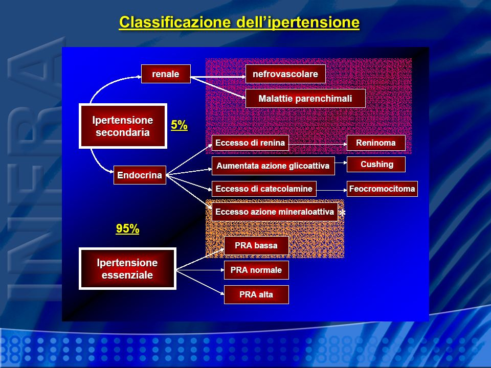 Classificazione dell'ipertensione