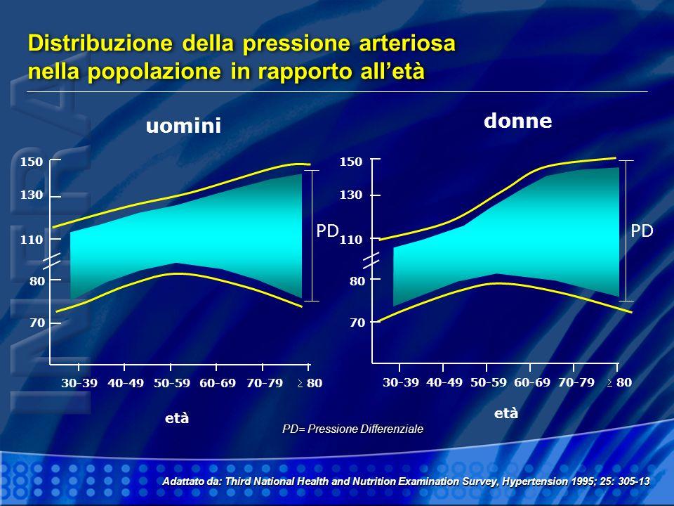 Distribuzione della pressione arteriosa