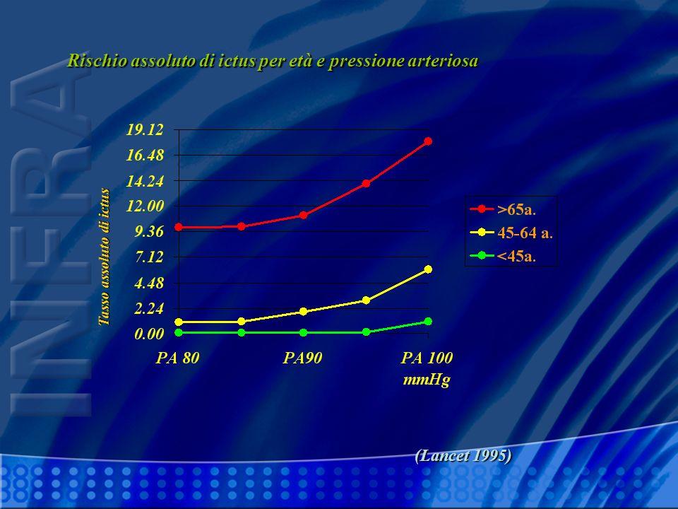 Rischio assoluto di ictus per età e pressione arteriosa