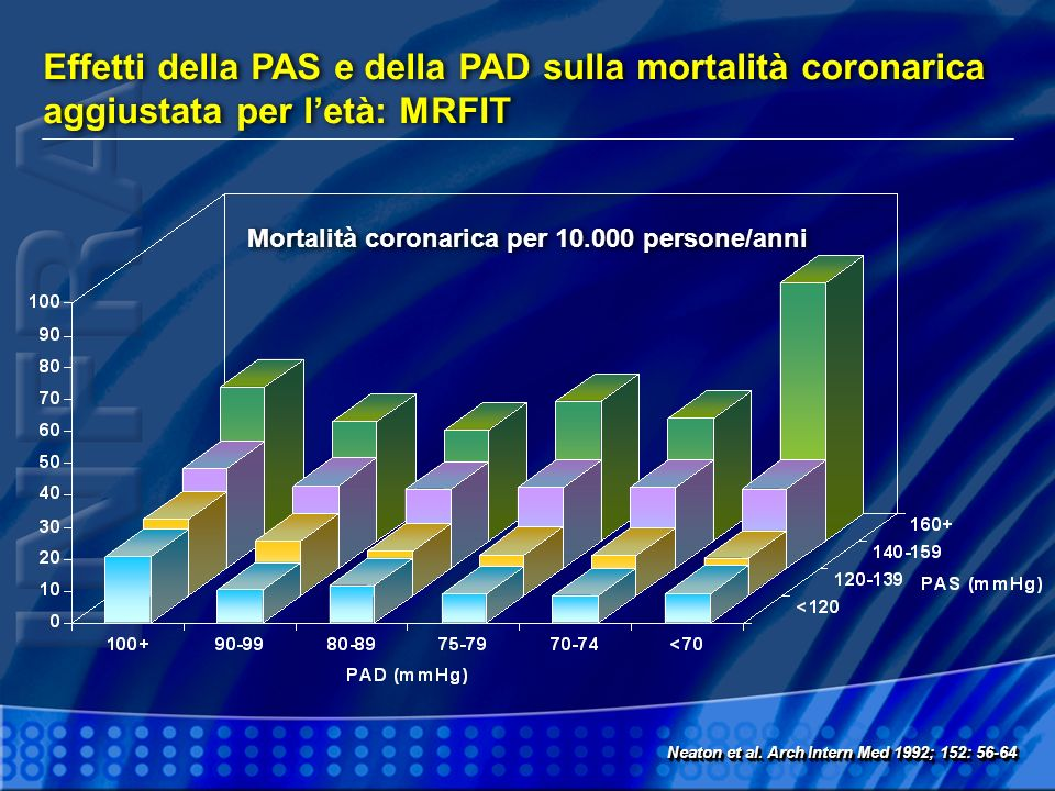 Mortalità coronarica per 10.000 persone/anni