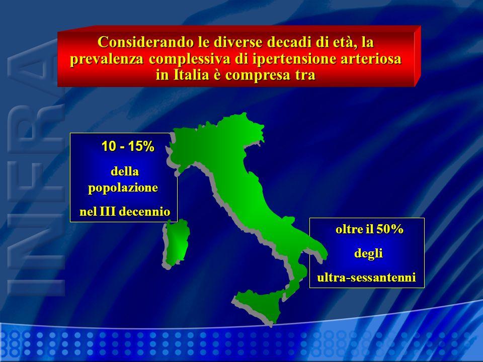 10 - 15% della popolazione. nel III decennio. oltre il 50% degli. ultra-sessantenni.