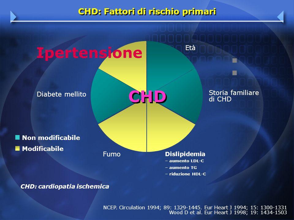 CHD: Fattori di rischio primari CHD: cardiopatia ischemica