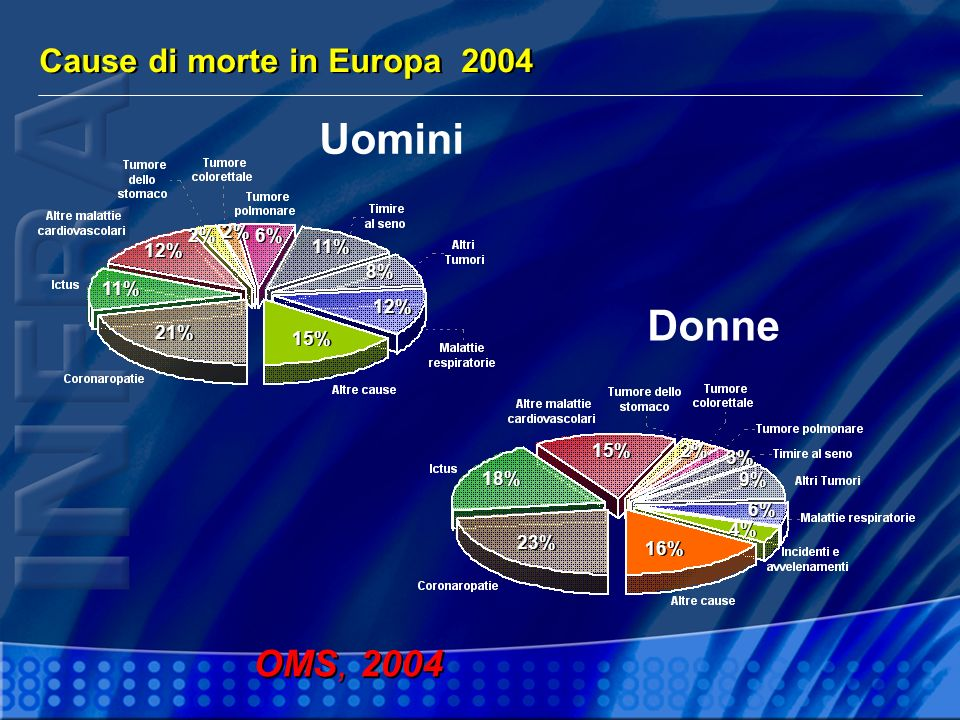 Uomini Donne OMS, 2004 Cause di morte in Europa % 2% 6% 12% 11%