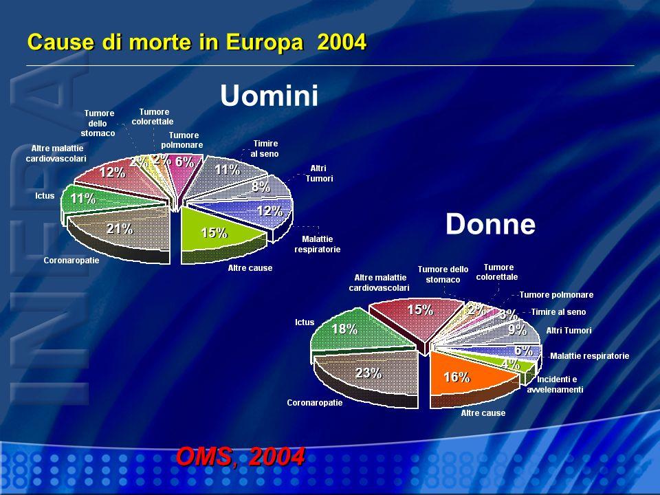 Uomini Donne OMS, 2004 Cause di morte in Europa 2004 2% 2% 6% 12% 11%