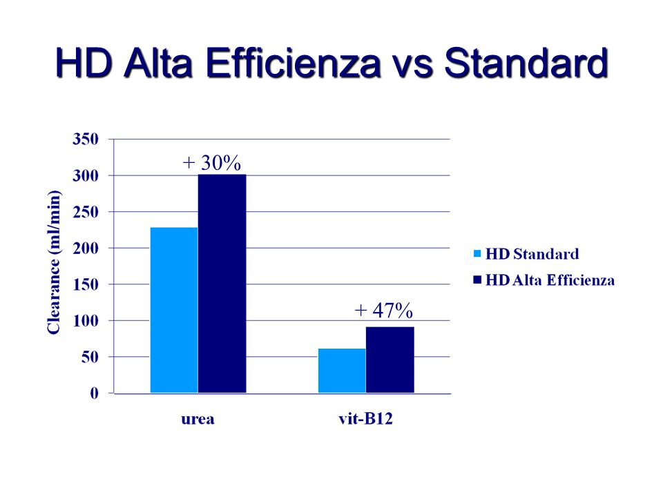 HD Alta Efficienza vs Standard