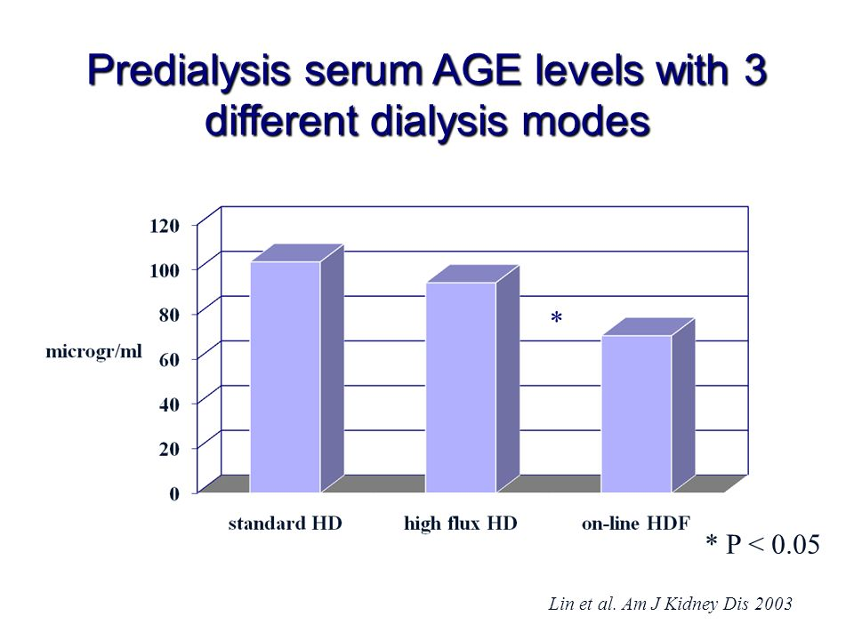 Predialysis serum AGE levels with 3 different dialysis modes