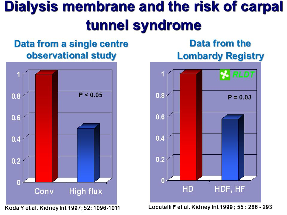 Dialysis membrane and the risk of carpal tunnel syndrome