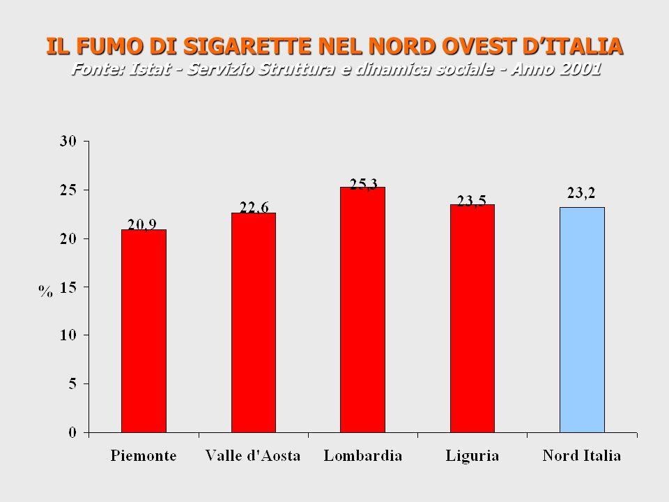 IL FUMO DI SIGARETTE NEL NORD OVEST D'ITALIA Fonte: Istat - Servizio Struttura e dinamica sociale - Anno 2001