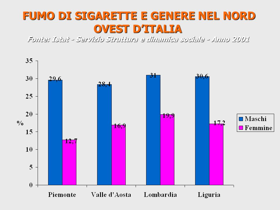 FUMO DI SIGARETTE E GENERE NEL NORD OVEST D'ITALIA Fonte: Istat - Servizio Struttura e dinamica sociale - Anno 2001