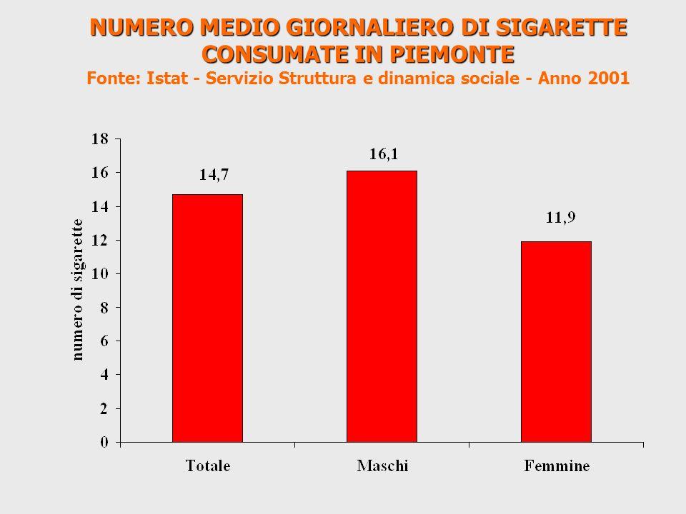 NUMERO MEDIO GIORNALIERO DI SIGARETTE CONSUMATE IN PIEMONTE Fonte: Istat - Servizio Struttura e dinamica sociale - Anno 2001