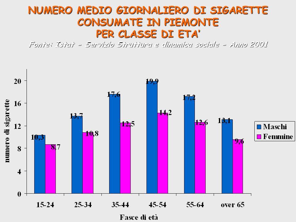 NUMERO MEDIO GIORNALIERO DI SIGARETTE CONSUMATE IN PIEMONTE PER CLASSE DI ETA' Fonte: Istat - Servizio Struttura e dinamica sociale - Anno 2001