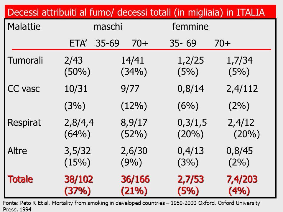 Decessi attribuiti al fumo/ decessi totali (in migliaia) in ITALIA