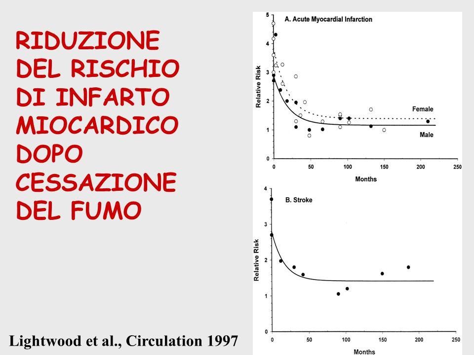 RIDUZIONE DEL RISCHIO DI INFARTO MIOCARDICO DOPO CESSAZIONE DEL FUMO