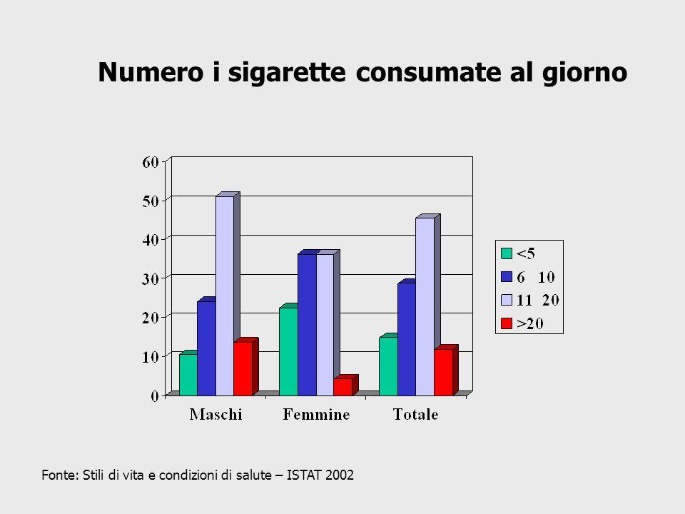 Numero i sigarette consumate al giorno