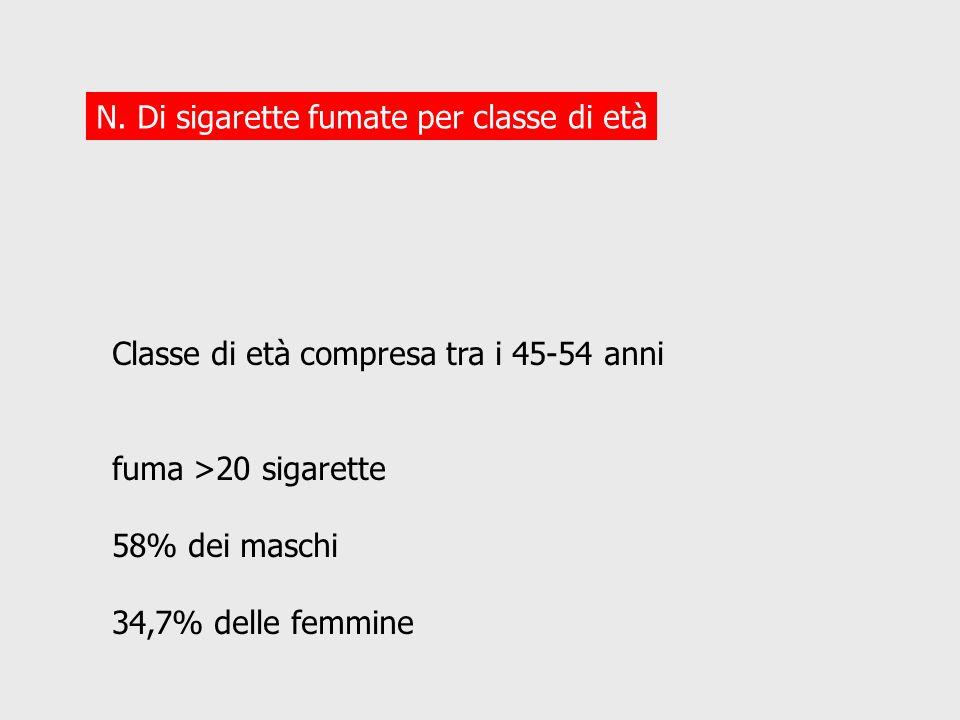 N. Di sigarette fumate per classe di età