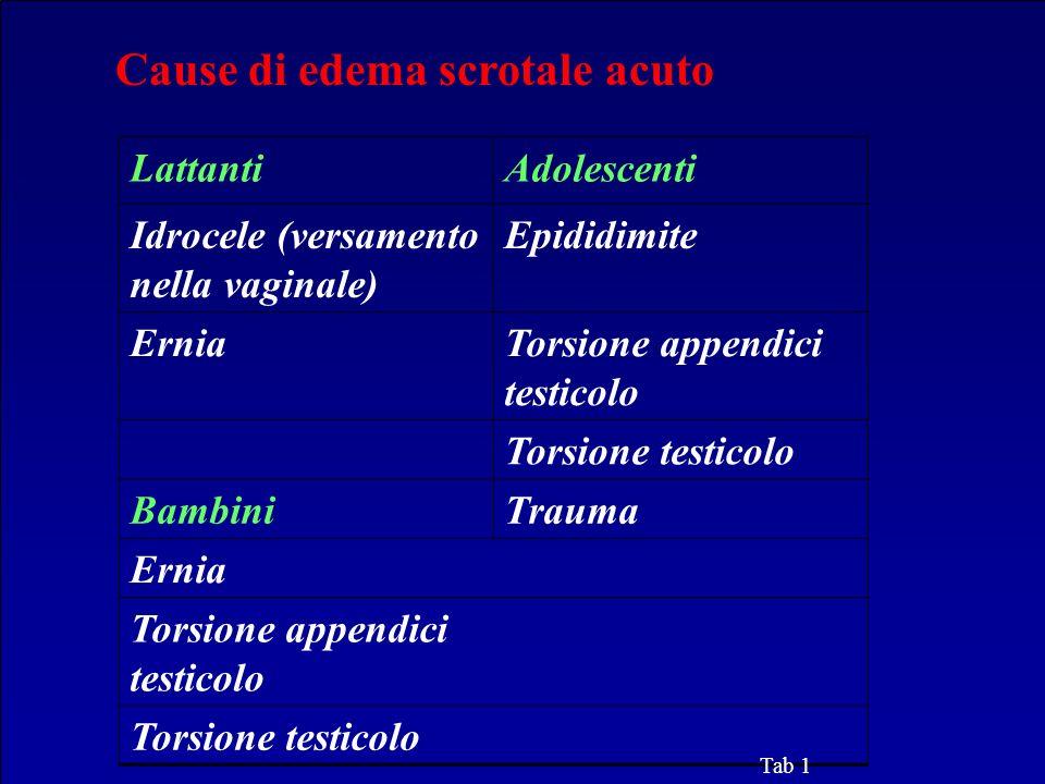 Cause di edema scrotale acuto