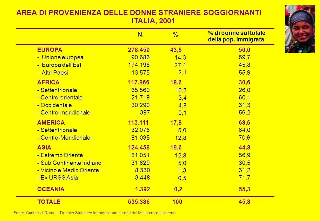 AREA DI PROVENIENZA DELLE DONNE STRANIERE SOGGIORNANTI ITALIA, 2001