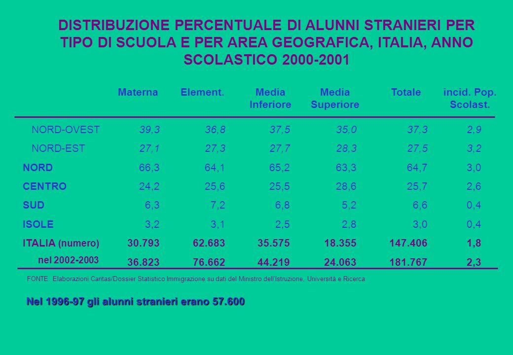 DISTRIBUZIONE PERCENTUALE DI ALUNNI STRANIERI PER TIPO DI SCUOLA E PER AREA GEOGRAFICA, ITALIA, ANNO SCOLASTICO 2000-2001