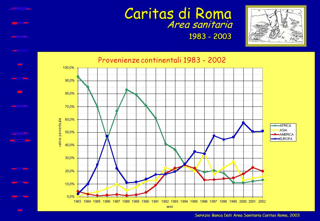 Caritas di Roma Area sanitaria 1983 - 2003