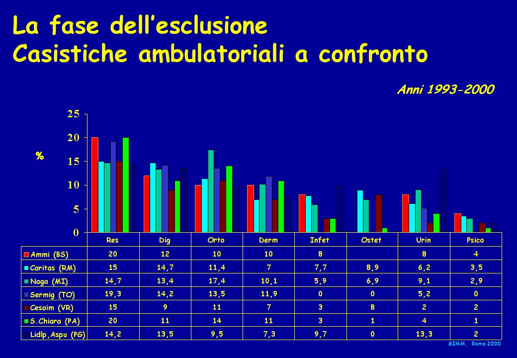 La fase dell'esclusione Casistiche ambulatoriali a confronto