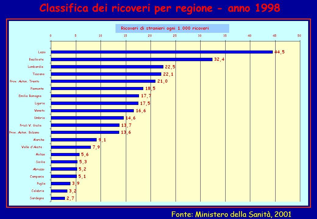 Classifica dei ricoveri per regione - anno 1998