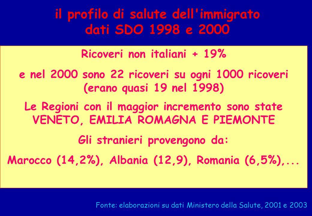 il profilo di salute dell immigrato