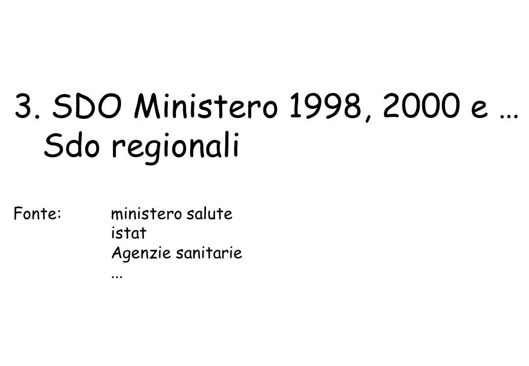 3. SDO Ministero 1998, 2000 e … Sdo regionali Fonte: ministero salute