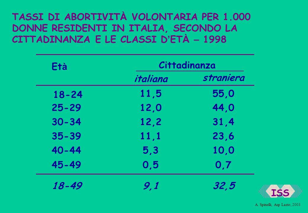 TASSI DI ABORTIVITÀ VOLONTARIA PER 1