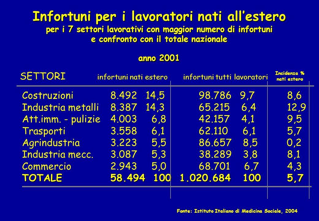 Infortuni per i lavoratori nati all'estero per i 7 settori lavorativi con maggior numero di infortuni e confronto con il totale nazionale anno 2001