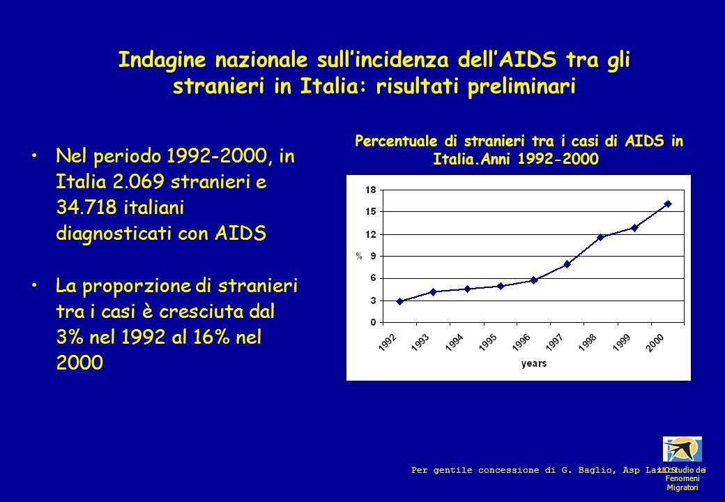 Percentuale di stranieri tra i casi di AIDS in Italia.Anni 1992-2000.