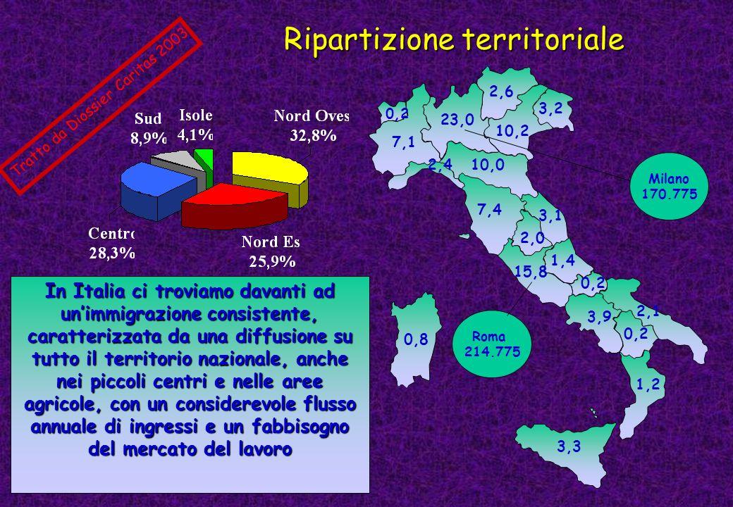Ripartizione territoriale