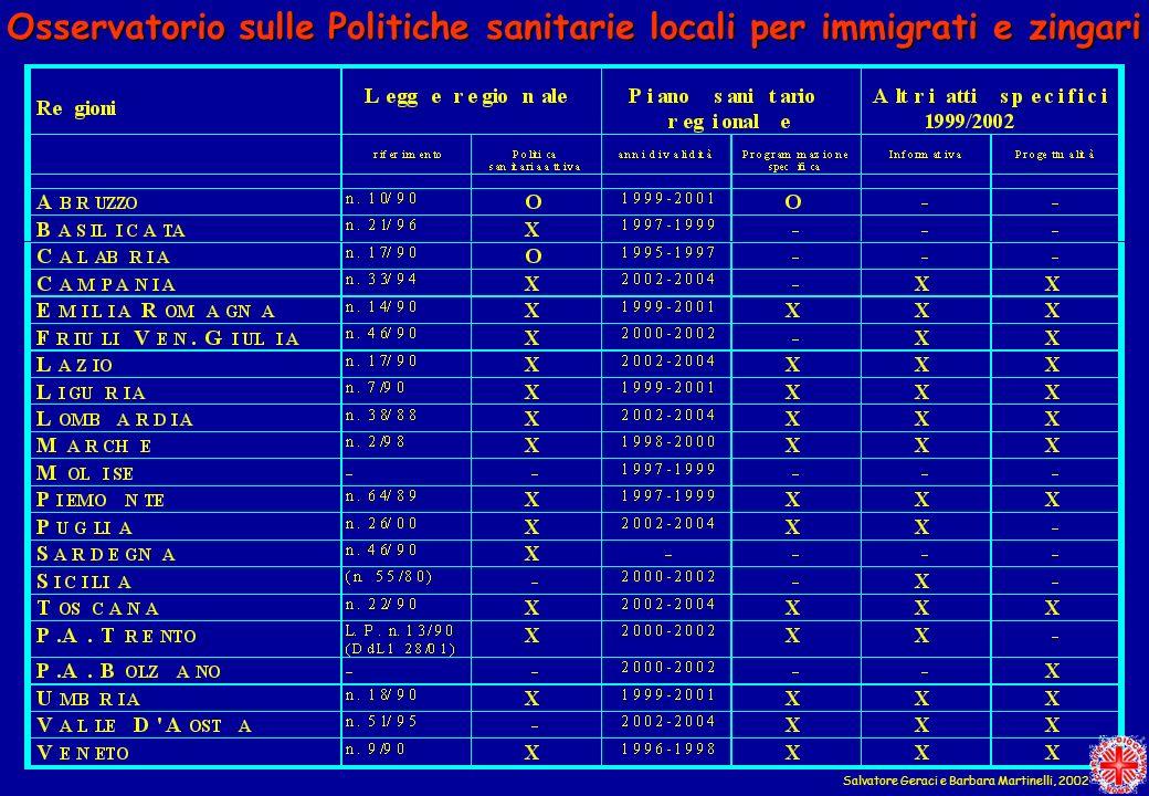 Osservatorio sulle Politiche sanitarie locali per immigrati e zingari
