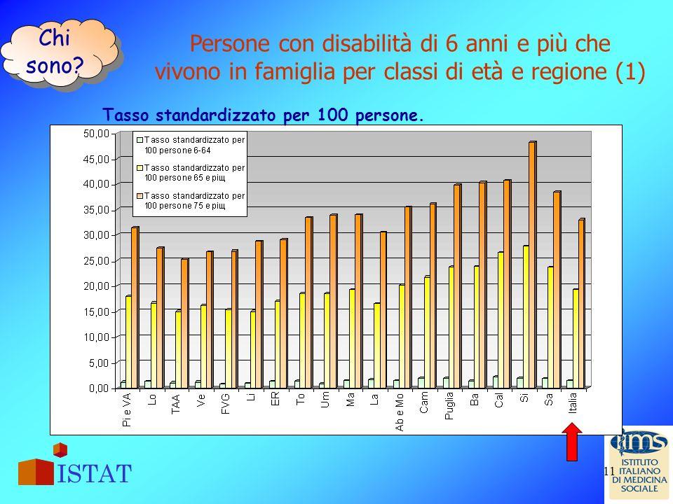 Chi sono Persone con disabilità di 6 anni e più che vivono in famiglia per classi di età e regione (1)