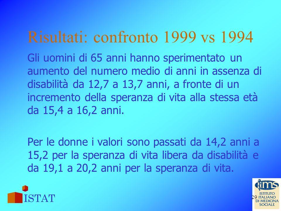 Risultati: confronto 1999 vs 1994