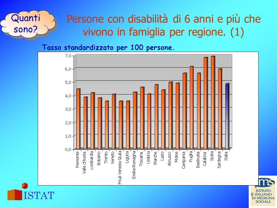 Quanti sono. Persone con disabilità di 6 anni e più che vivono in famiglia per regione.