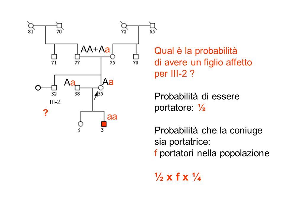 ½ x f x ¼ AA+Aa Qual è la probabilità di avere un figlio affetto