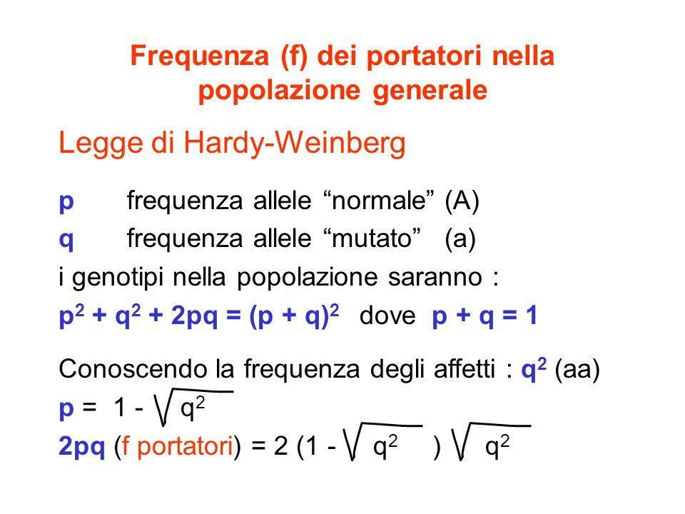 Frequenza (f) dei portatori nella popolazione generale