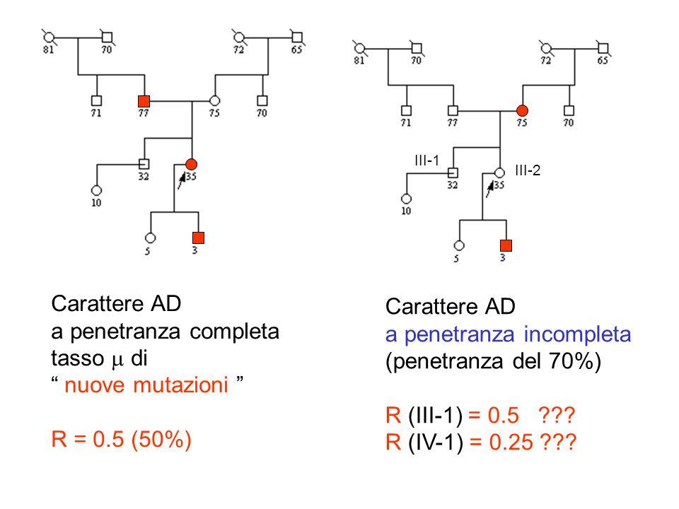 a penetranza incompleta (penetranza del 70%) R (III-1) = 0.5