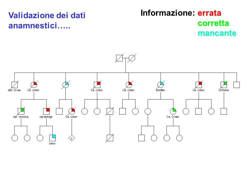 Informazione: errata corretta mancante Validazione dei dati anamnestici…..